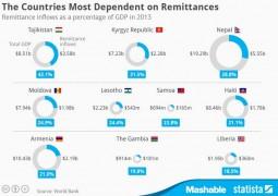 Страны-наиболее-зависимые-от-денежных-переводов-от-соотечественников-из-за-рубежа